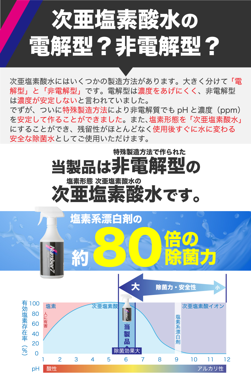hypochlorite-water